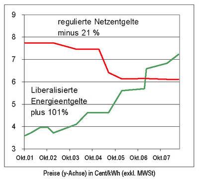 Tabelle_Strompreisentwicklung.jpg